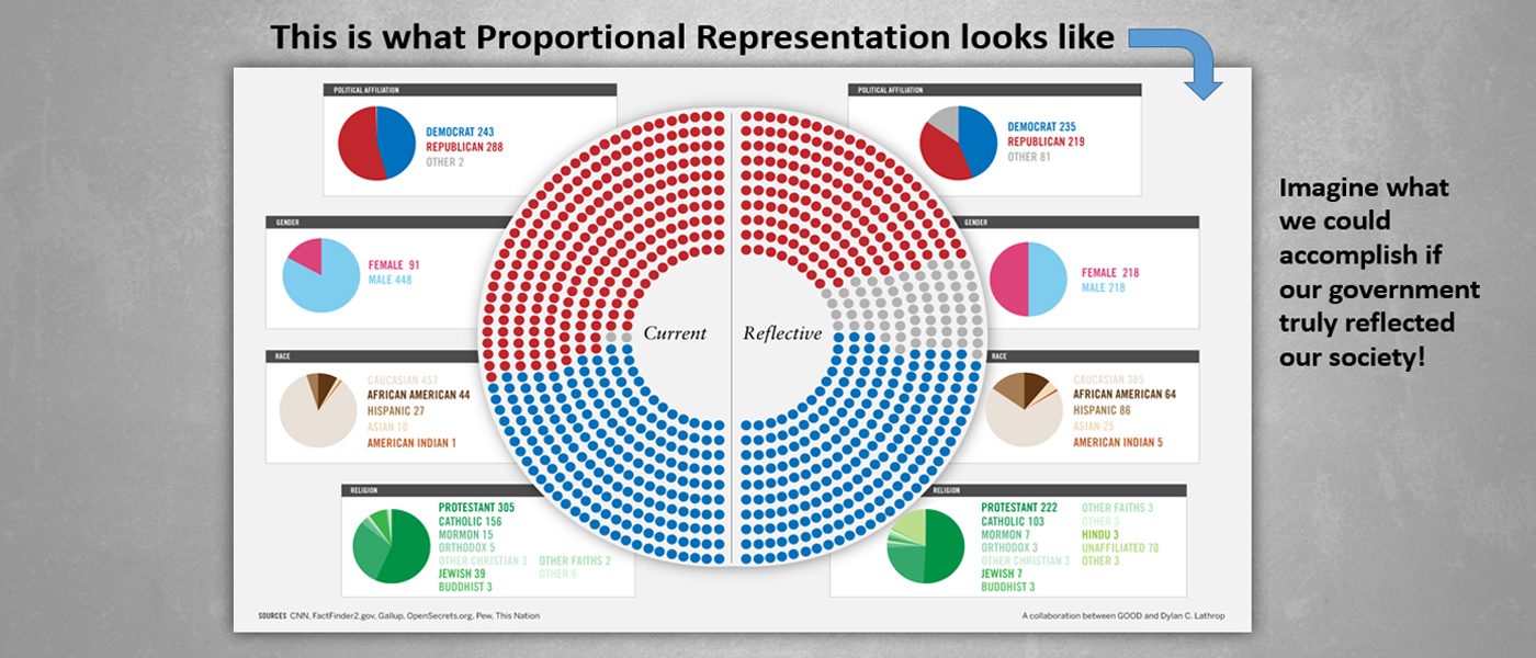 Why not Proportional Representation?